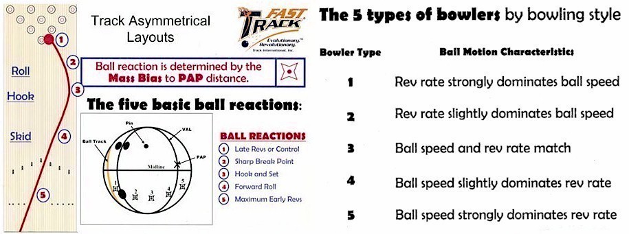 5 Types of bowling Styles